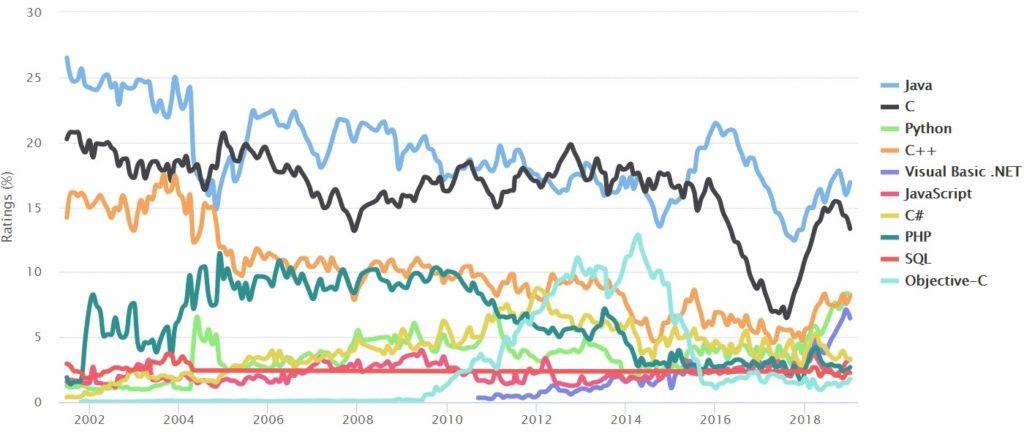 language-popularity-graph