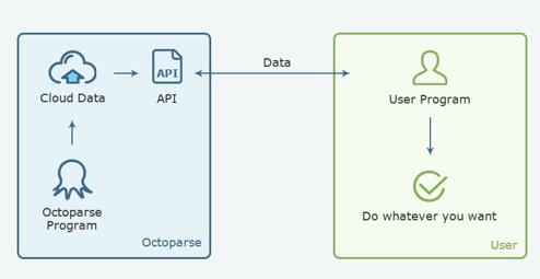 IMG9-Octoparse-7-0-API